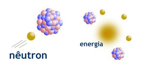 Nêutron Energia Nuclear