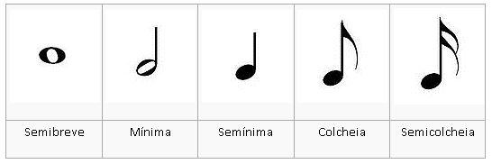 Duração das Notas Musicais