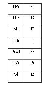 Notas Musicais - Letras